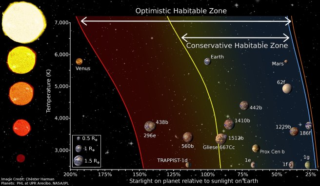 1920px-Diagram_of_different_habitable_zone_regions_by_Chester_Harman